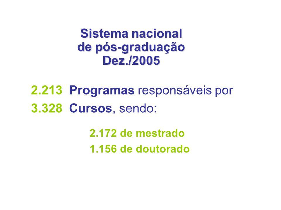 Sistema nacional de pós-graduação Dez./2005 2.213 Programas responsáveis por 3.328 Cursos, sendo: 2.172 de mestrado 1.156 de doutorado