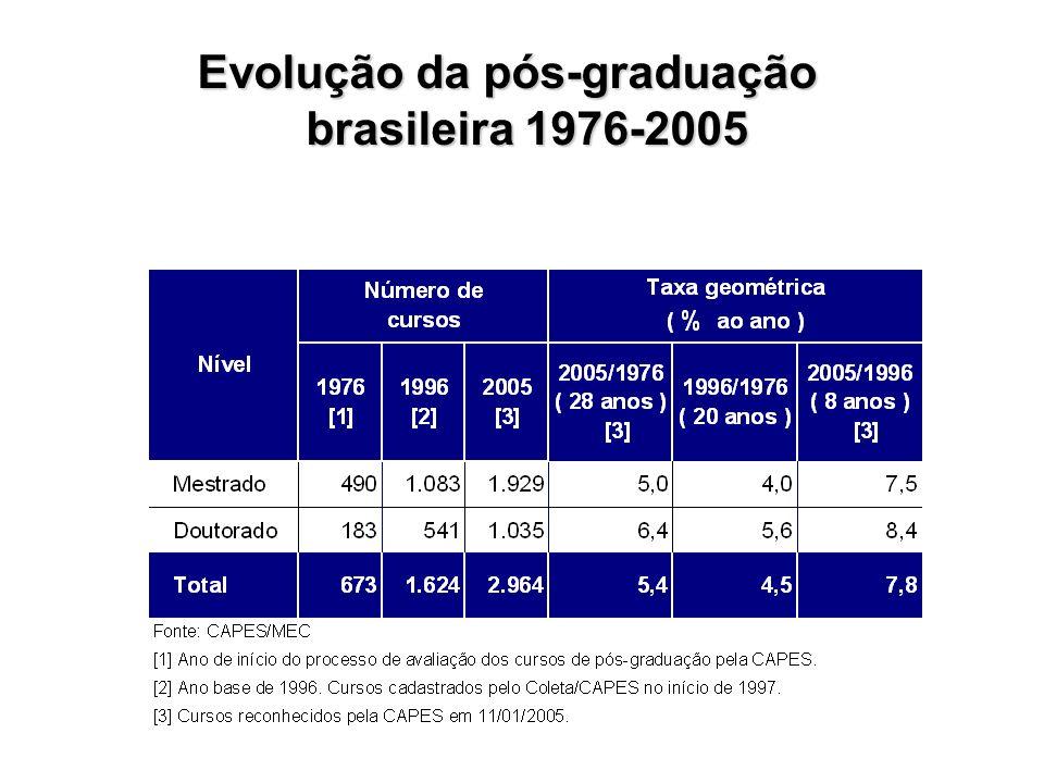 Evolução da pós-graduação brasileira 1976-2005