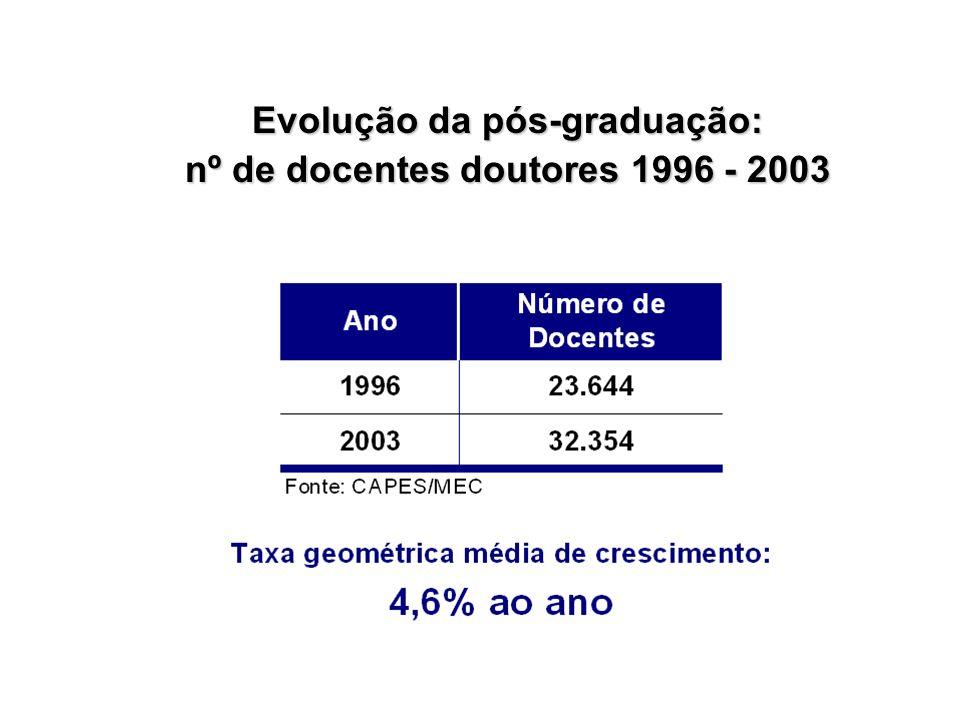 Evolução da pós-graduação: nº de docentes doutores 1996 - 2003