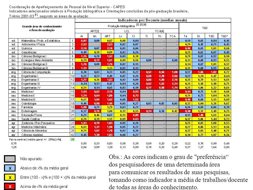 Obs.: As cores indicam o grau de preferência dos pesquisadores de uma determinada área para comunicar os resultados de suas pesquisas, tomando como indicador a média de trabalhos/docente de todas as áreas do conhecimento.