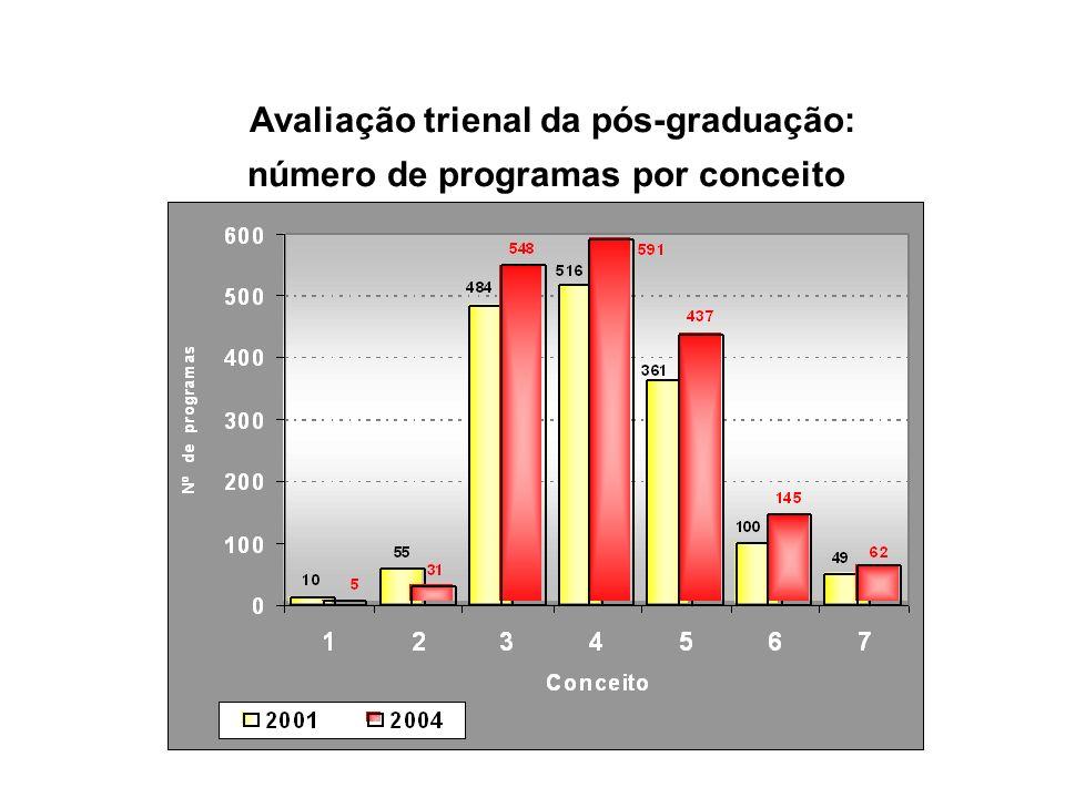 Avaliação trienal da pós-graduação: número de programas por conceito