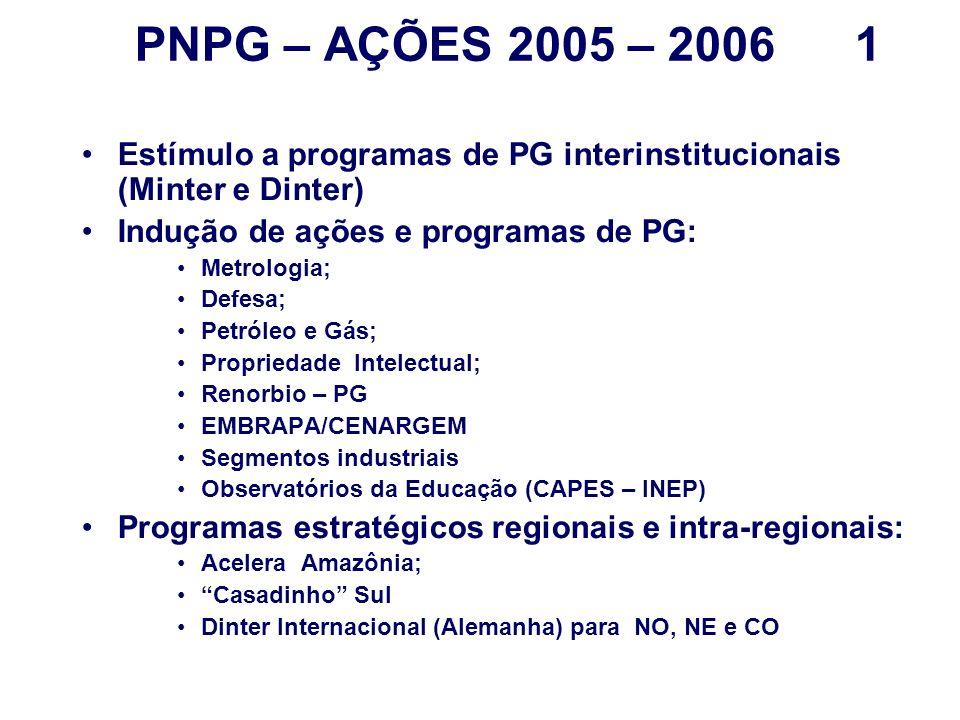 PNPG – AÇÕES 2005 – 2006 1 Estímulo a programas de PG interinstitucionais (Minter e Dinter) Indução de ações e programas de PG: Metrologia; Defesa; Petróleo e Gás; Propriedade Intelectual; Renorbio – PG EMBRAPA/CENARGEM Segmentos industriais Observatórios da Educação (CAPES – INEP) Programas estratégicos regionais e intra-regionais: Acelera Amazônia; Casadinho Sul Dinter Internacional (Alemanha) para NO, NE e CO