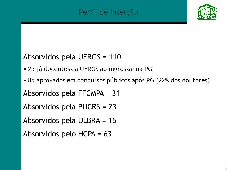 Perfil de Inserção Absorvidos pela UFRGS = 110 25 já docentes da UFRGS ao ingressar na PG 85 aprovados em concursos públicos após PG (22% dos doutores) Absorvidos pela FFCMPA = 31 Absorvidos pela PUCRS = 23 Absorvidos pela ULBRA = 16 Absorvidos pelo HCPA = 63
