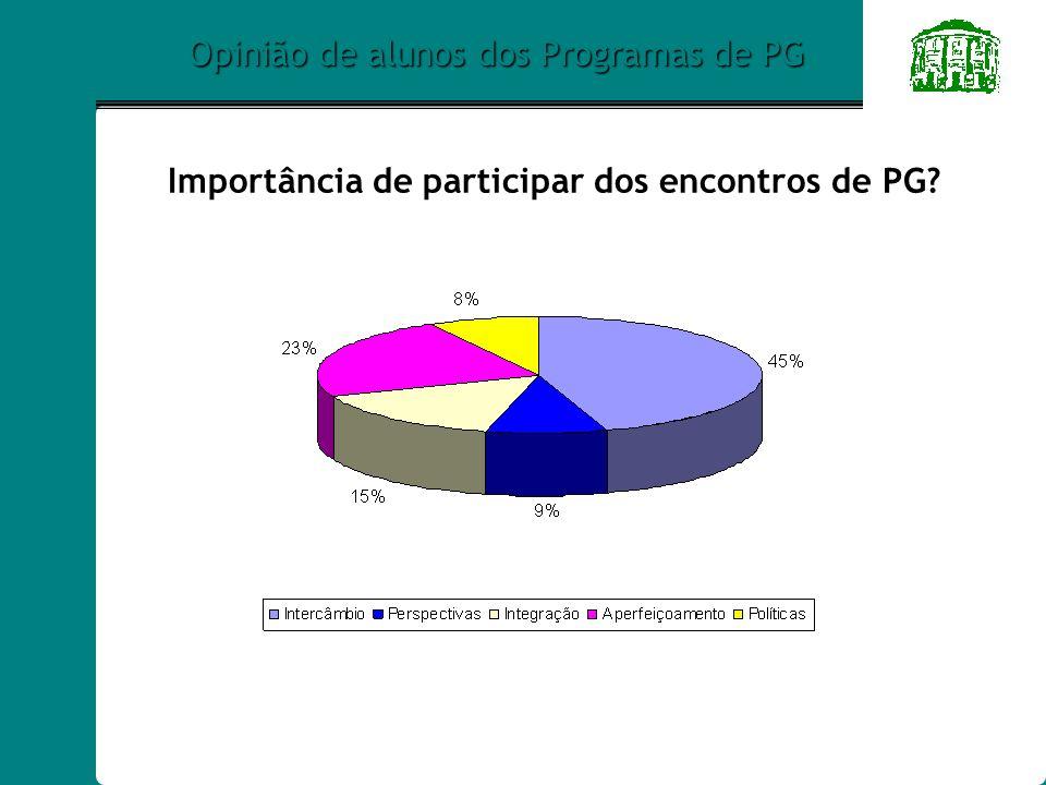 Opinião de alunos dos Programas de PG Importância de participar dos encontros de PG?