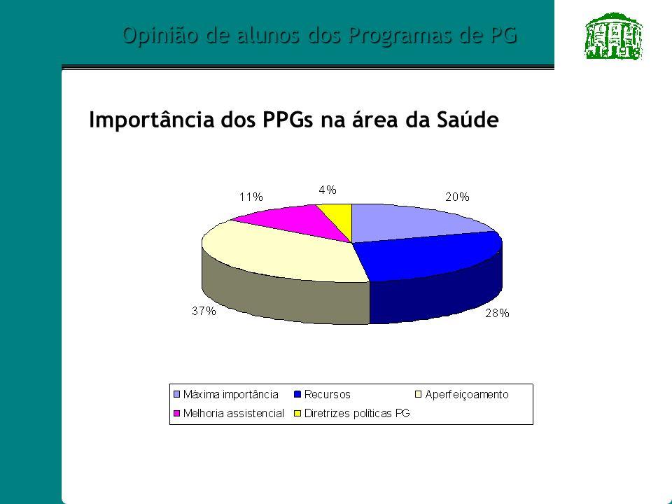 Opinião de alunos dos Programas de PG Importância dos PPGs na área da Saúde