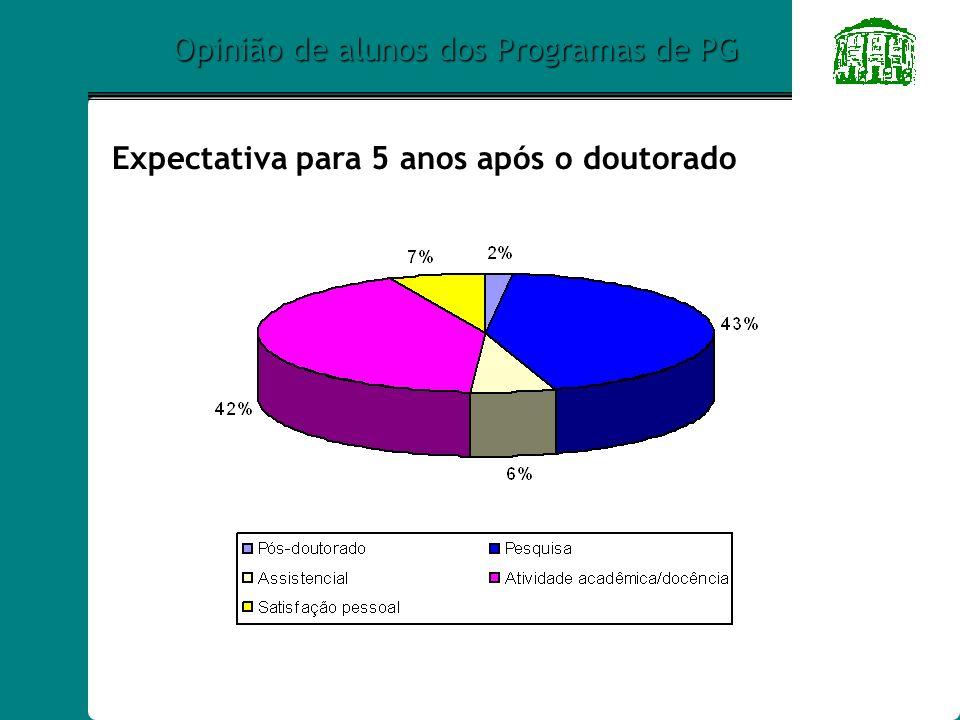 Opinião de alunos dos Programas de PG Expectativa para 5 anos após o doutorado