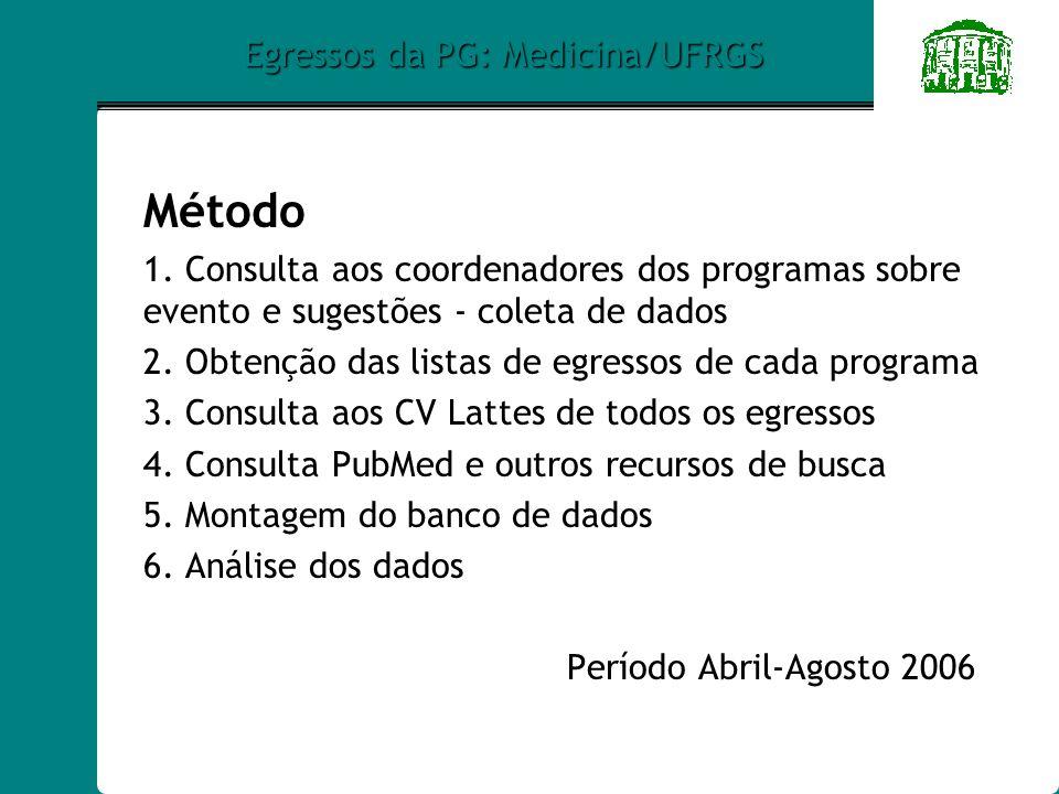 Egressos da PG: Medicina/UFRGS Método 1.