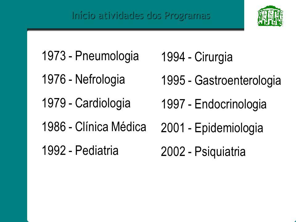 Início atividades dos Programas 1973 - Pneumologia 1976 - Nefrologia 1979 - Cardiologia 1986 - Clínica Médica 1992 - Pediatria 1994 - Cirurgia 1995 - Gastroenterologia 1997 - Endocrinologia 2001 - Epidemiologia 2002 - Psiquiatria