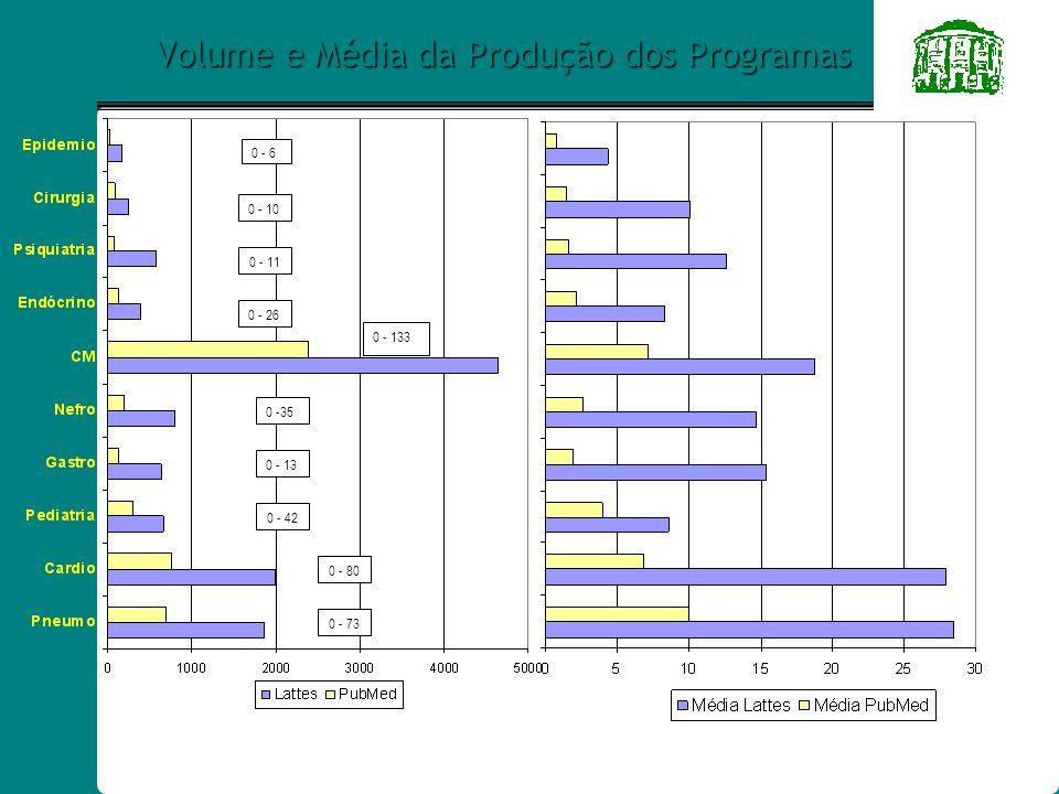 Volume e Média da Produção: Doutorado 0 - 6 1 - 26 0 - 133 0 - 5 1 - 3 0 -35 0 - 13 1 - 42 0 - 80 0 - 67