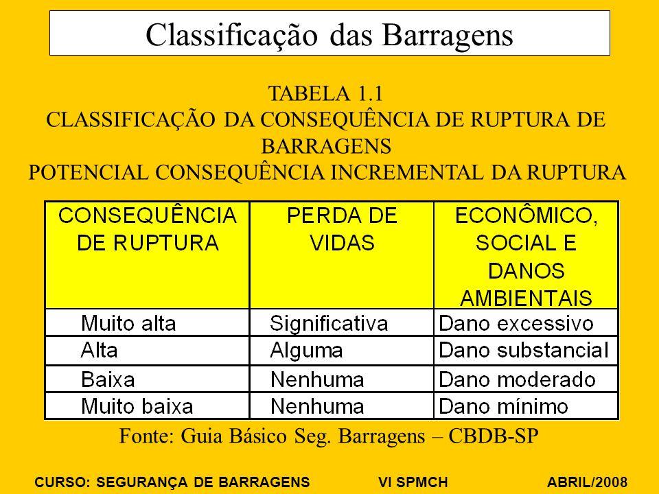 CURSO: SEGURANÇA DE BARRAGENS VI SPMCH ABRIL/2008 Classificação das Barragens TABELA 1.1 CLASSIFICAÇÃO DA CONSEQUÊNCIA DE RUPTURA DE BARRAGENS POTENCIAL CONSEQUÊNCIA INCREMENTAL DA RUPTURA Fonte: Guia Básico Seg.
