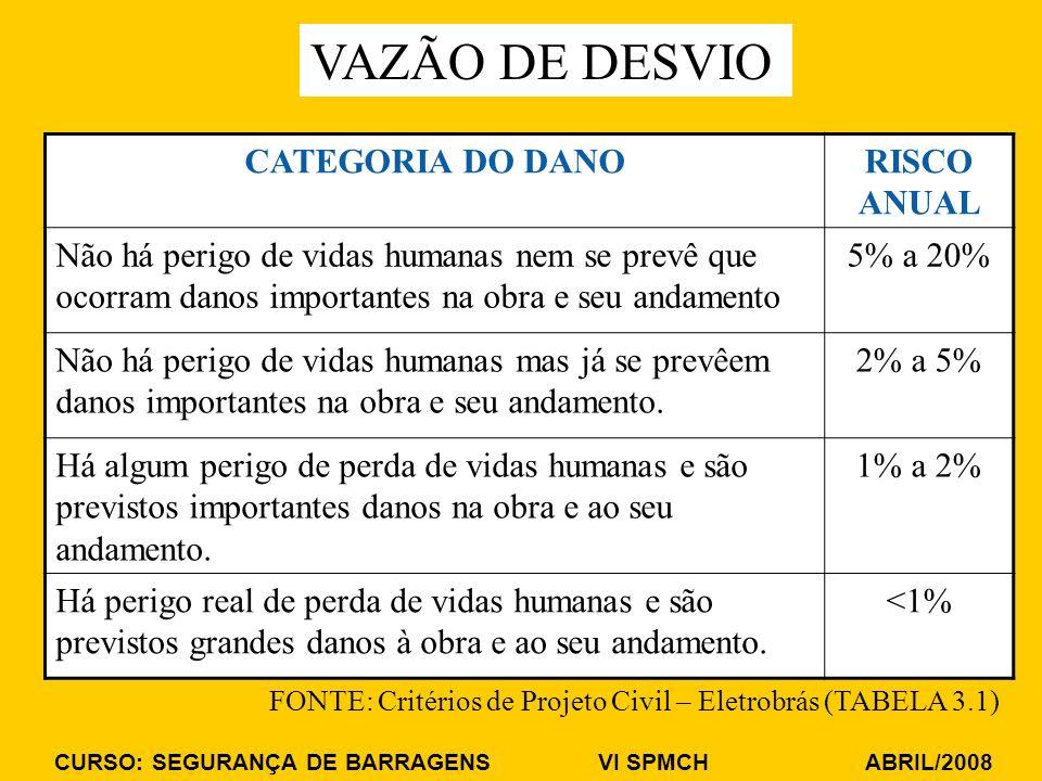 CURSO: SEGURANÇA DE BARRAGENS VI SPMCH ABRIL/2008 VAZÃO DE DESVIO CATEGORIA DO DANORISCO ANUAL Não há perigo de vidas humanas nem se prevê que ocorram