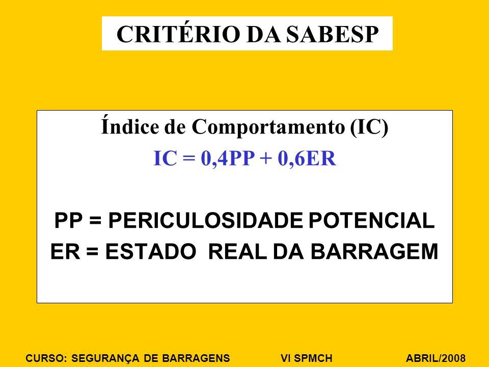 CURSO: SEGURANÇA DE BARRAGENS VI SPMCH ABRIL/2008 Índice de Comportamento (IC) IC = 0,4PP + 0,6ER PP = PERICULOSIDADE POTENCIAL ER = ESTADO REAL DA BARRAGEM CRITÉRIO DA SABESP