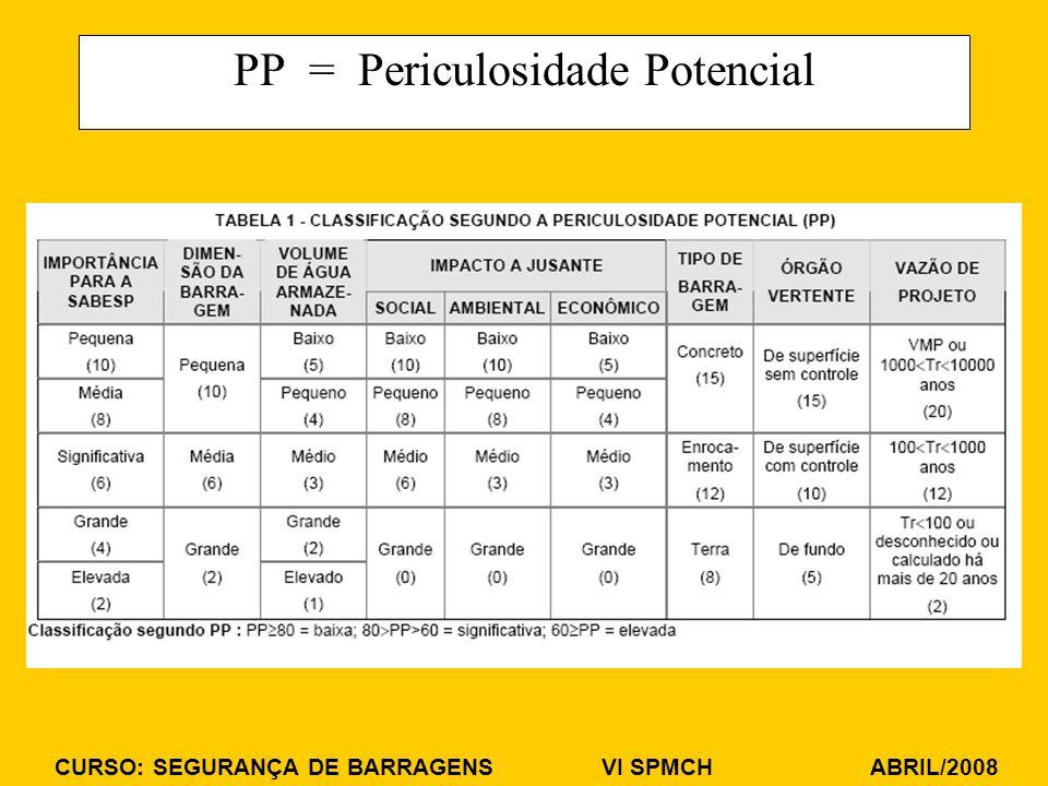 CURSO: SEGURANÇA DE BARRAGENS VI SPMCH ABRIL/2008 PP = Periculosidade Potencial