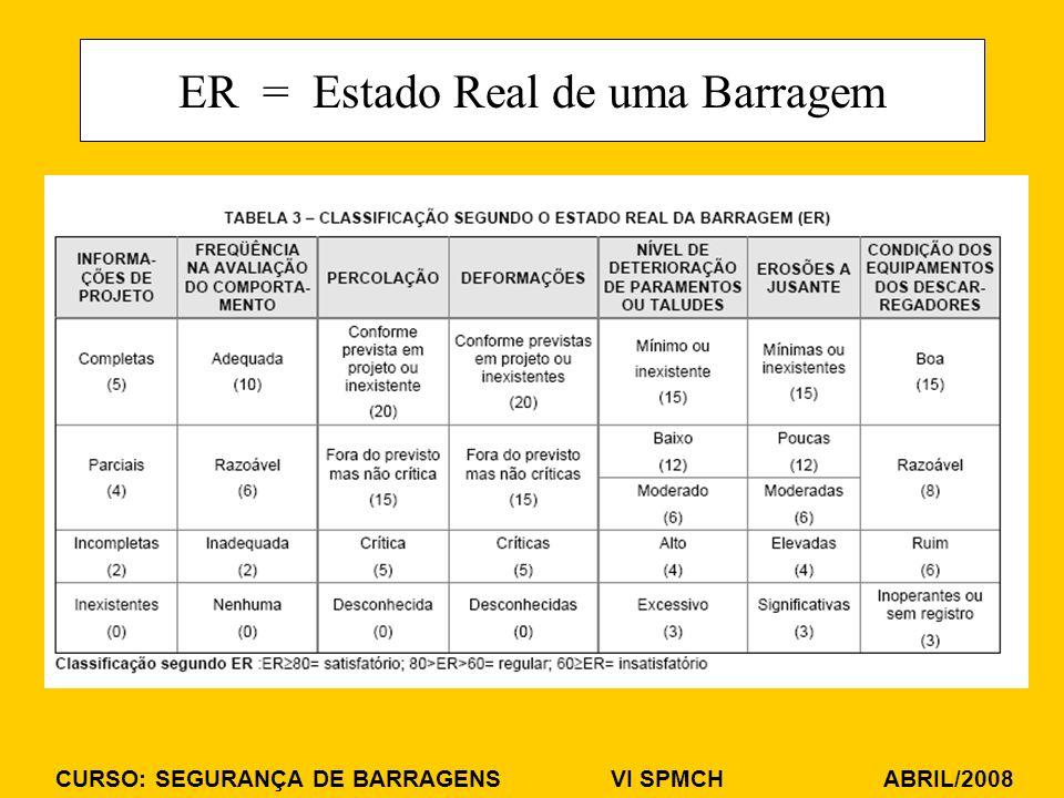 CURSO: SEGURANÇA DE BARRAGENS VI SPMCH ABRIL/2008 ER = Estado Real de uma Barragem