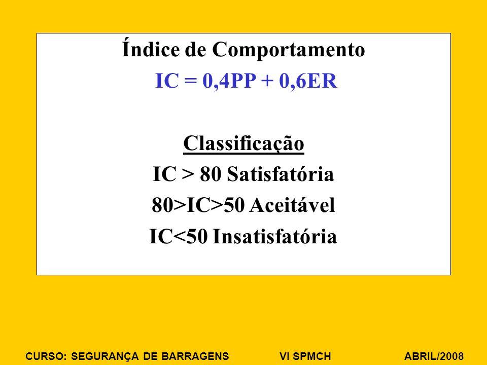 CURSO: SEGURANÇA DE BARRAGENS VI SPMCH ABRIL/2008 Índice de Comportamento IC = 0,4PP + 0,6ER Classificação IC > 80 Satisfatória 80>IC>50 Aceitável IC<50 Insatisfatória