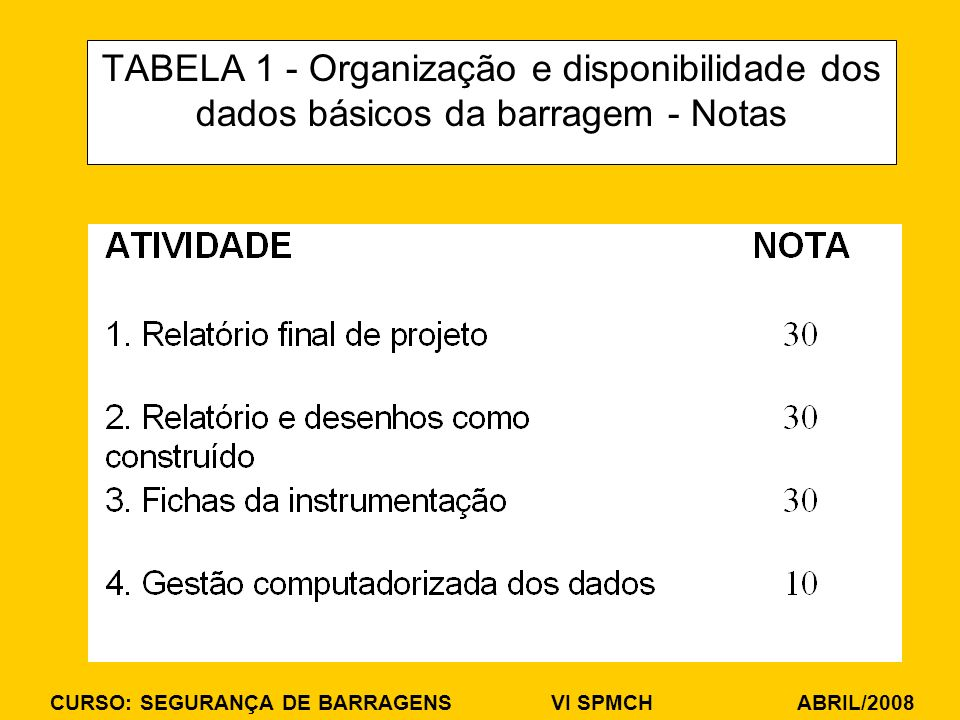 CURSO: SEGURANÇA DE BARRAGENS VI SPMCH ABRIL/2008 TABELA 1 - Organização e disponibilidade dos dados básicos da barragem - Notas