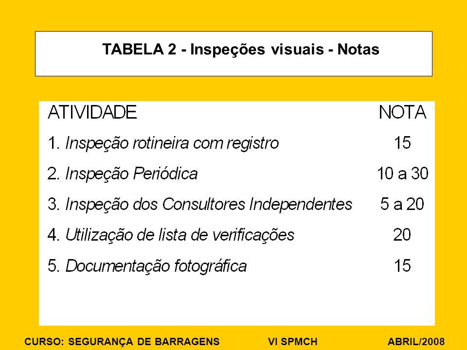 CURSO: SEGURANÇA DE BARRAGENS VI SPMCH ABRIL/2008 TABELA 2 - Inspeções visuais - Notas