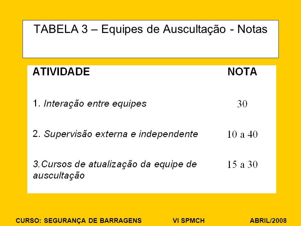 CURSO: SEGURANÇA DE BARRAGENS VI SPMCH ABRIL/2008 TABELA 3 – Equipes de Auscultação - Notas
