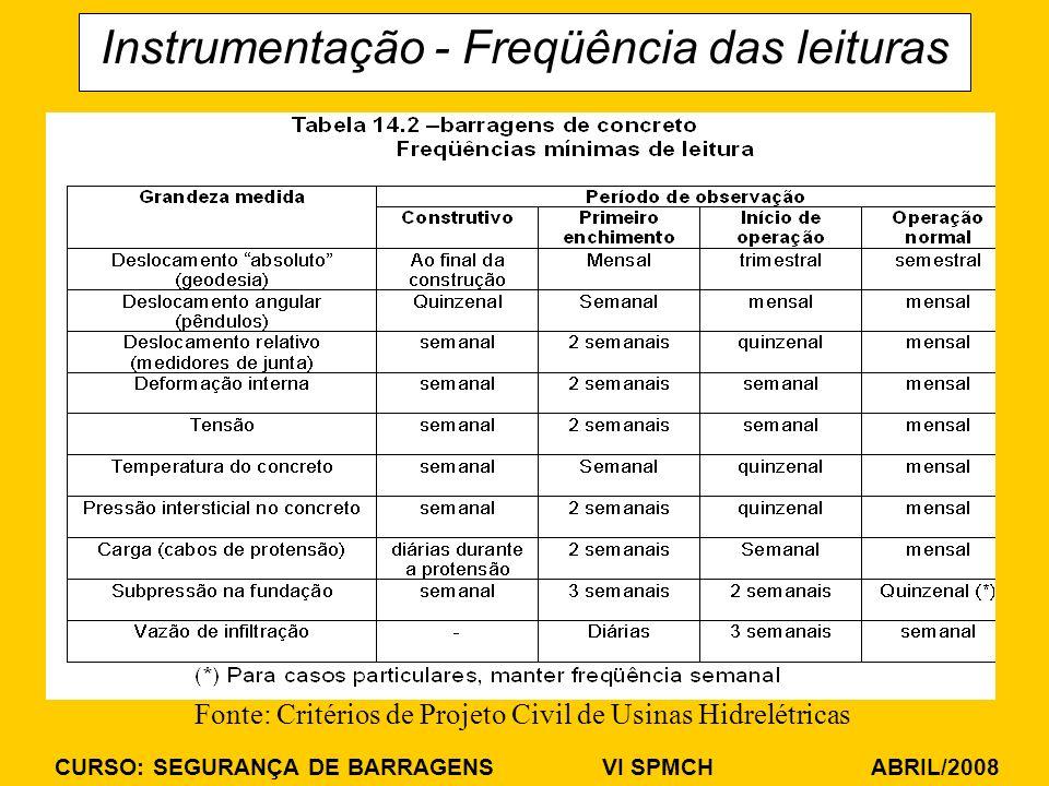 CURSO: SEGURANÇA DE BARRAGENS VI SPMCH ABRIL/2008 Instrumentação - Freqüência das leituras Fonte: Critérios de Projeto Civil de Usinas Hidrelétricas