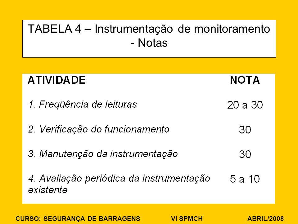 CURSO: SEGURANÇA DE BARRAGENS VI SPMCH ABRIL/2008 TABELA 4 – Instrumentação de monitoramento - Notas