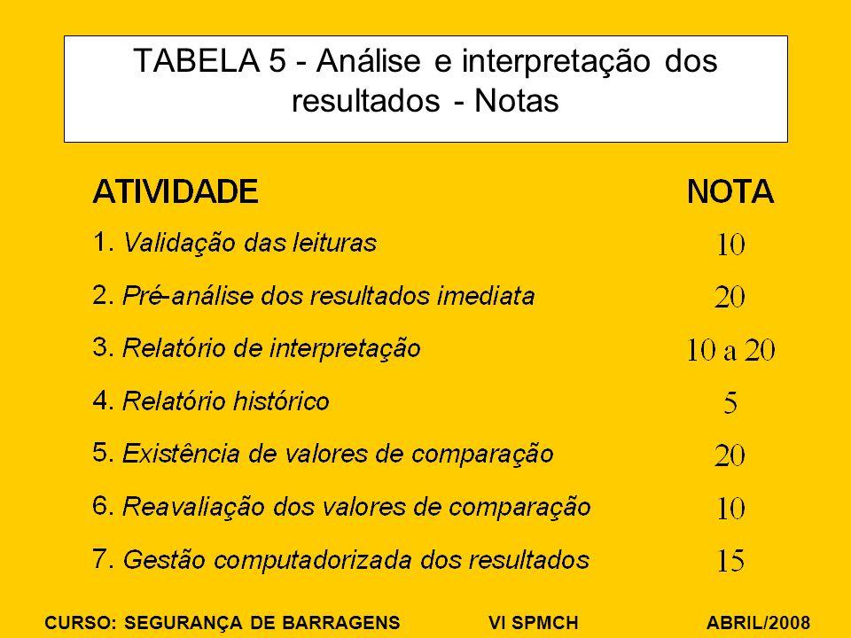 CURSO: SEGURANÇA DE BARRAGENS VI SPMCH ABRIL/2008 TABELA 5 - Análise e interpretação dos resultados - Notas