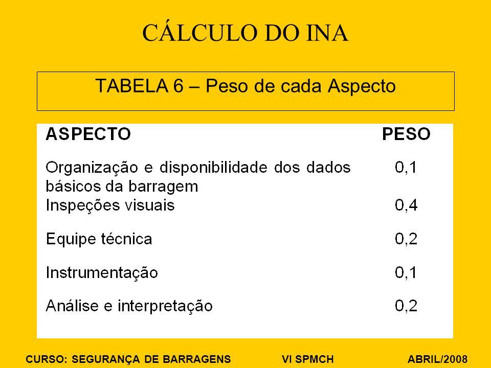 CURSO: SEGURANÇA DE BARRAGENS VI SPMCH ABRIL/2008 TABELA 6 – Peso de cada Aspecto CÁLCULO DO INA