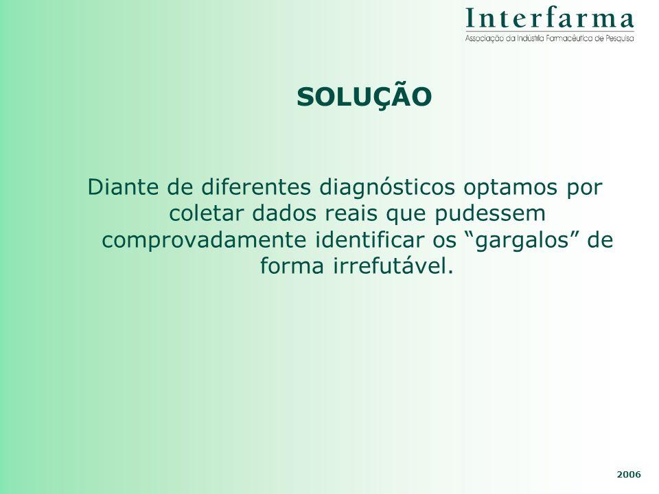 2006 SOLUÇÃO Diante de diferentes diagnósticos optamos por coletar dados reais que pudessem comprovadamente identificar os gargalos de forma irrefutáv