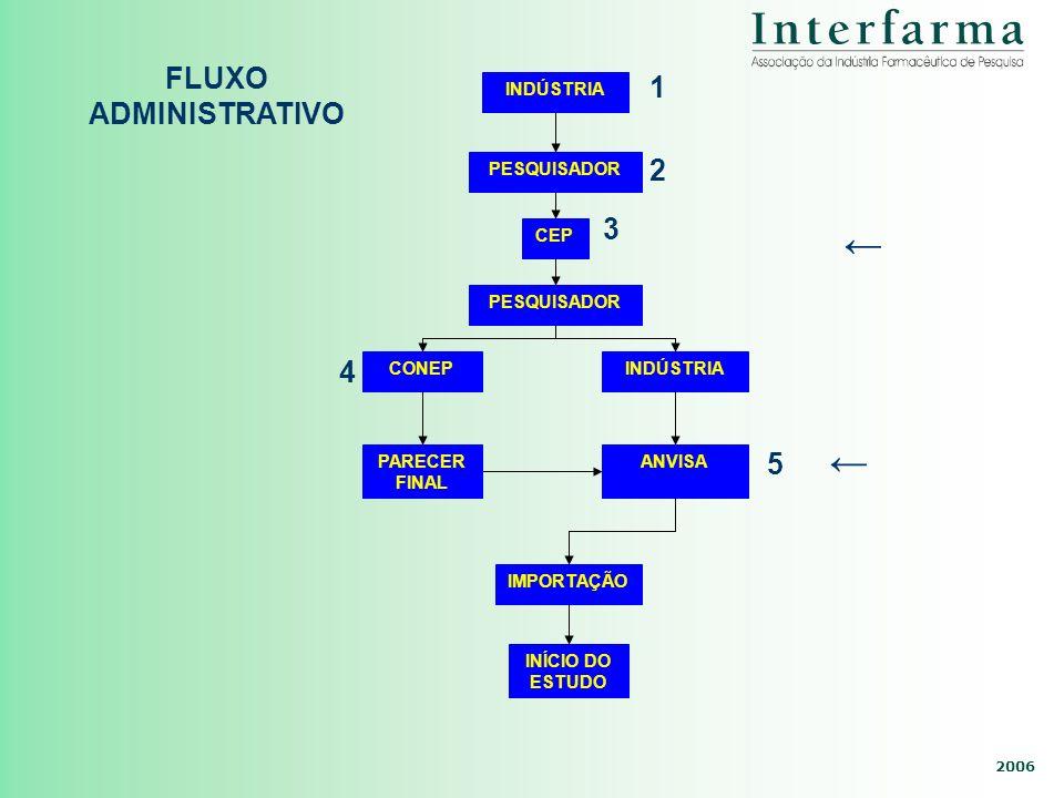 2006 INDÚSTRIA PESQUISADOR CEP PESQUISADOR CONEPINDÚSTRIA PARECER FINAL ANVISA IMPORTAÇÃO INÍCIO DO ESTUDO CIO DO ESTUDO FLUXO ADMINISTRATIVO 1 2 3 4