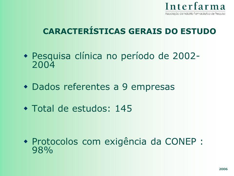 2006 CARACTERÍSTICAS GERAIS DO ESTUDO Pesquisa clínica no período de 2002- 2004 Dados referentes a 9 empresas Total de estudos: 145 Protocolos com exi