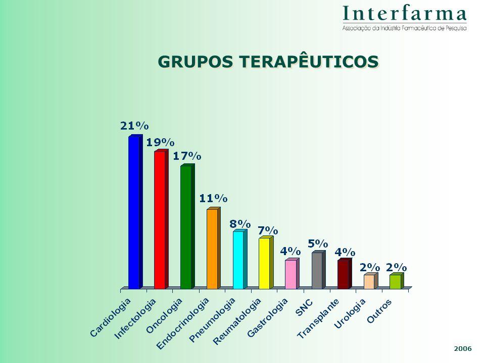 2006 GRUPOS TERAPÊUTICOS