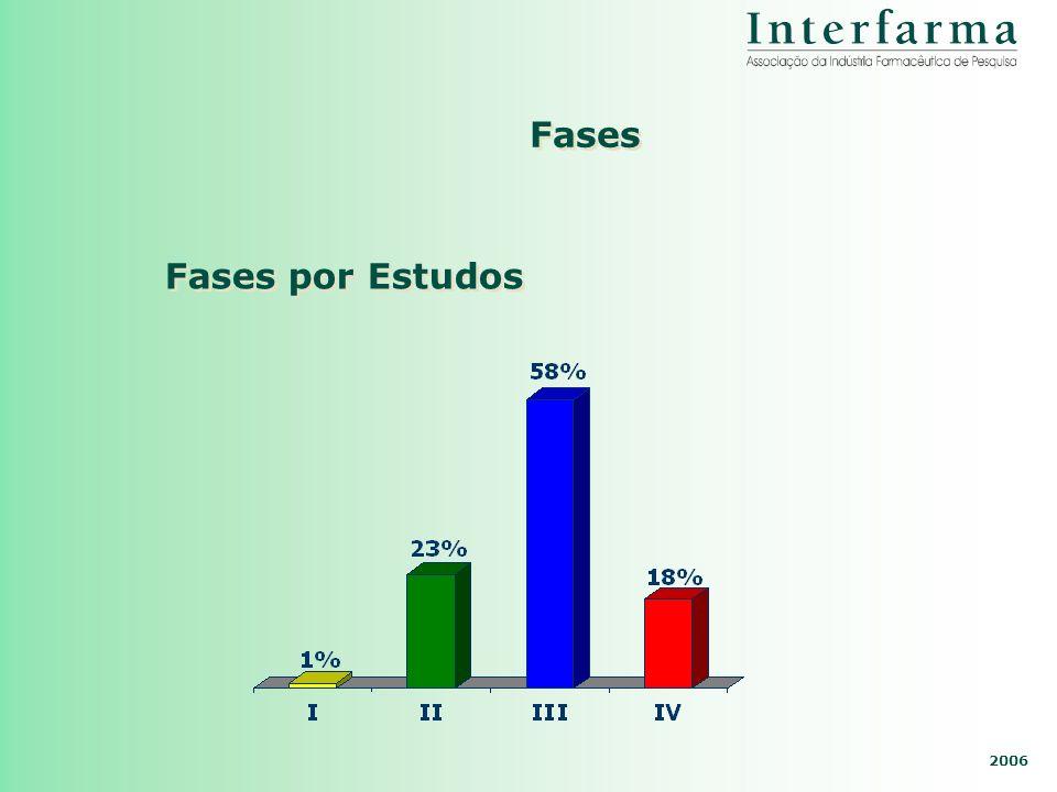 2006 Fases Fases por Estudos