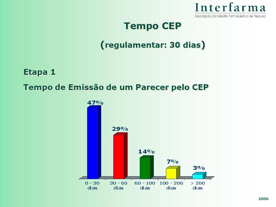 2006 Tempo CEP ( regulamentar: 30 dias ) Tempo de Emissão de um Parecer pelo CEP Etapa 1