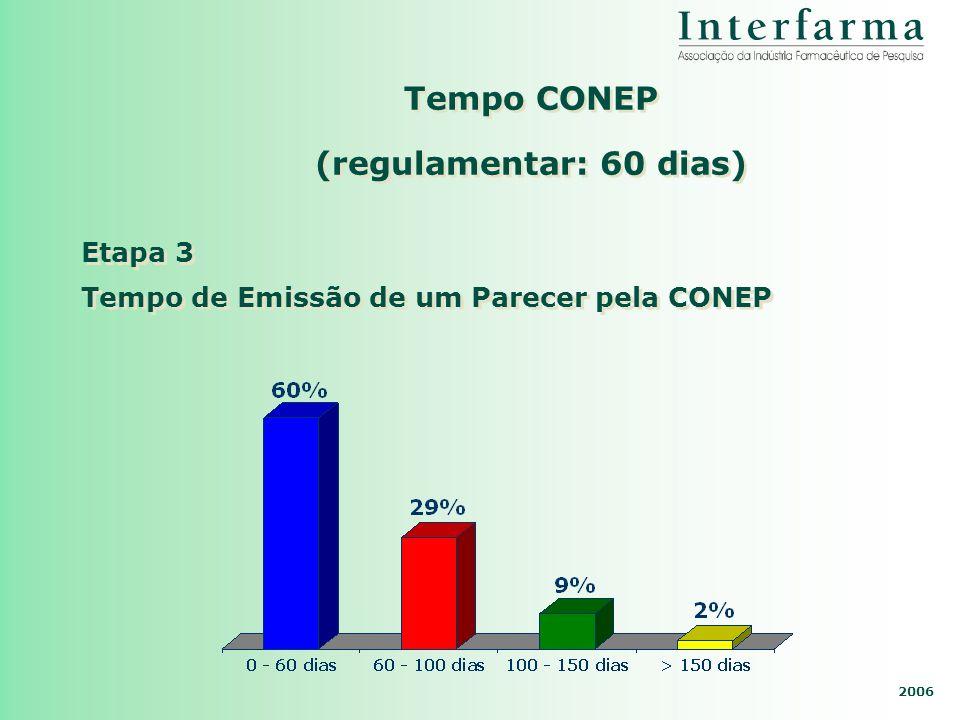 2006 Tempo CONEP (regulamentar: 60 dias) Tempo de Emissão de um Parecer pela CONEP Etapa 3