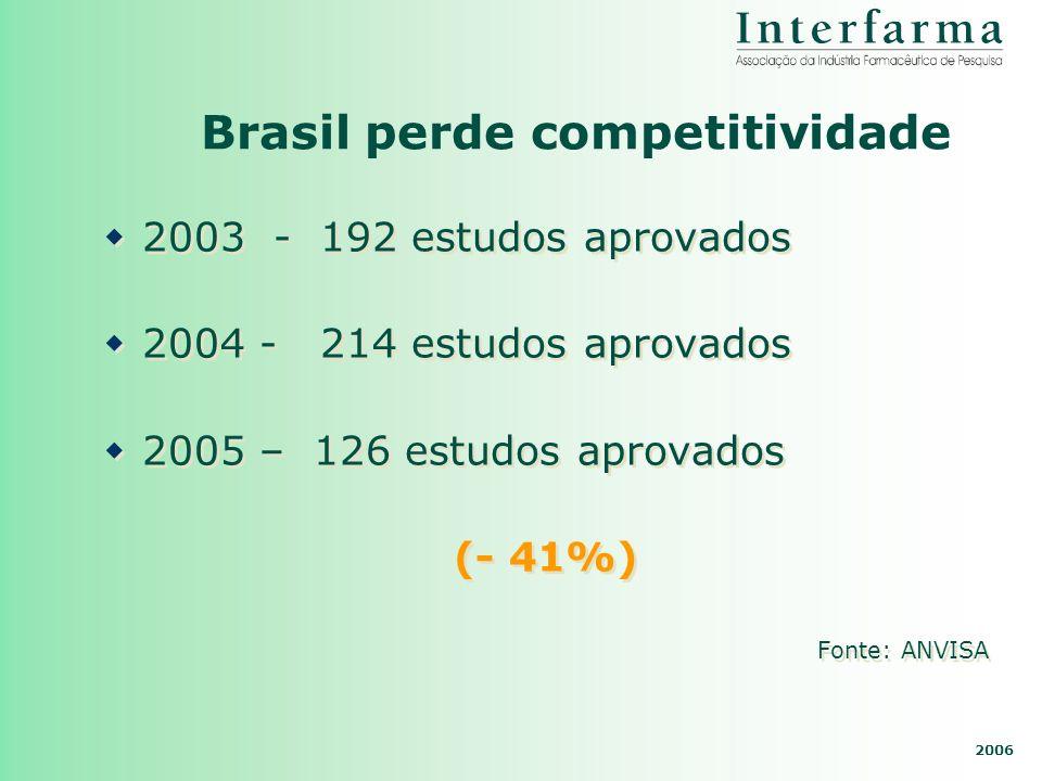 2006 Brasil perde competitividade 2003 - 192 estudos aprovados 2004 - 214 estudos aprovados 2005 – 126 estudos aprovados (- 41%) Fonte: ANVISA 2003 -