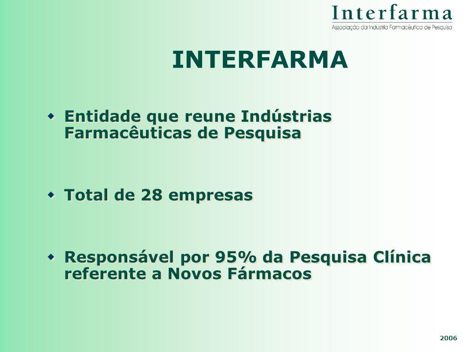 INTERFARMA Entidade que reune Indústrias Farmacêuticas de Pesquisa Total de 28 empresas Responsável por 95% da Pesquisa Clínica referente a Novos Fárm
