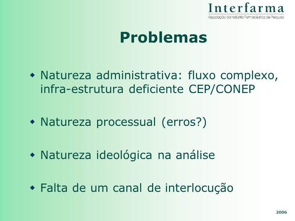 2006 Problemas Natureza administrativa: fluxo complexo, infra-estrutura deficiente CEP/CONEP Natureza processual (erros?) Natureza ideológica na análi
