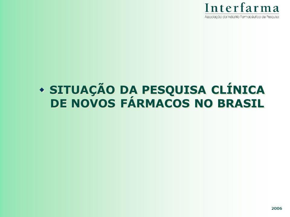 2006 SITUAÇÃO DA PESQUISA CLÍNICA DE NOVOS FÁRMACOS NO BRASIL