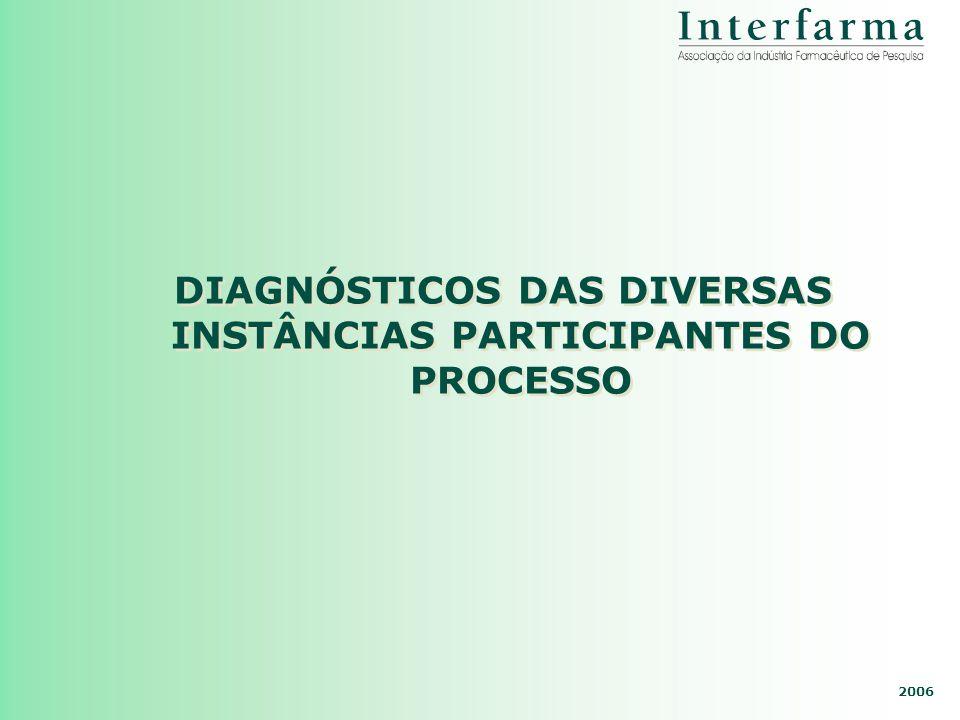 2006 DIAGNÓSTICOS DAS DIVERSAS INSTÂNCIAS PARTICIPANTES DO PROCESSO