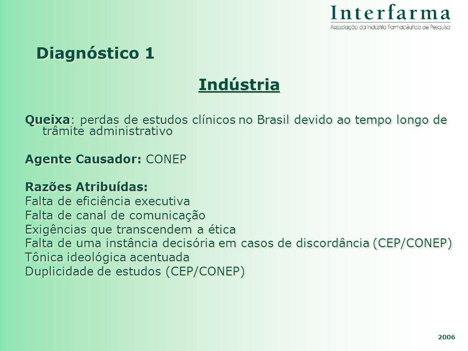 2006 Diagnóstico 1 Indústria Queixa: perdas de estudos clínicos no Brasil devido ao tempo longo de trâmite administrativo Agente Causador: CONEP Razõe