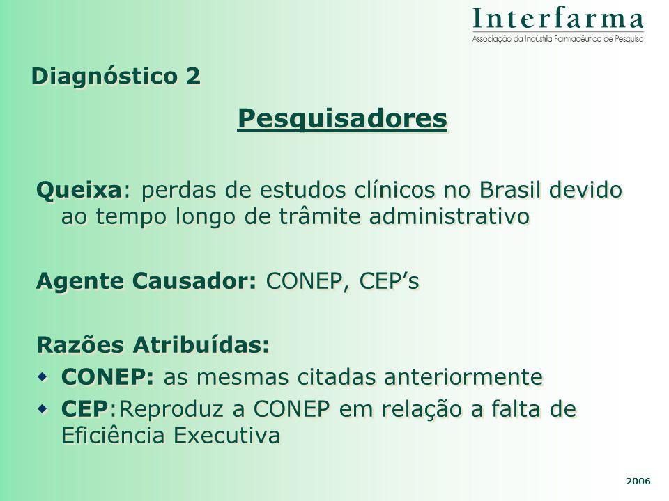 2006 Diagnóstico 2 Pesquisadores Queixa: perdas de estudos clínicos no Brasil devido ao tempo longo de trâmite administrativo Agente Causador: CONEP,