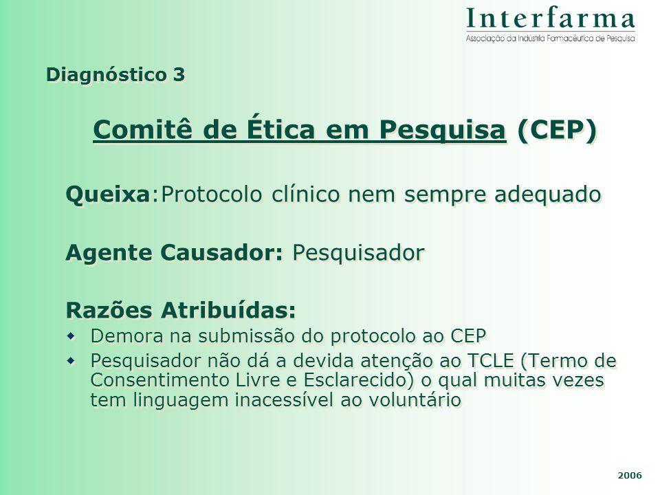 2006 Diagnóstico 3 Comitê de Ética em Pesquisa (CEP) Queixa:Protocolo clínico nem sempre adequado Agente Causador: Pesquisador Razões Atribuídas: Demo
