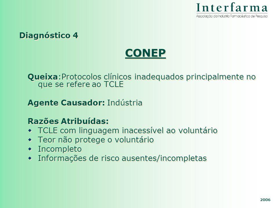 2006 Diagnóstico 4 CONEP Queixa:Protocolos clínicos inadequados principalmente no que se refere ao TCLE Agente Causador: Indústria Razões Atribuídas:
