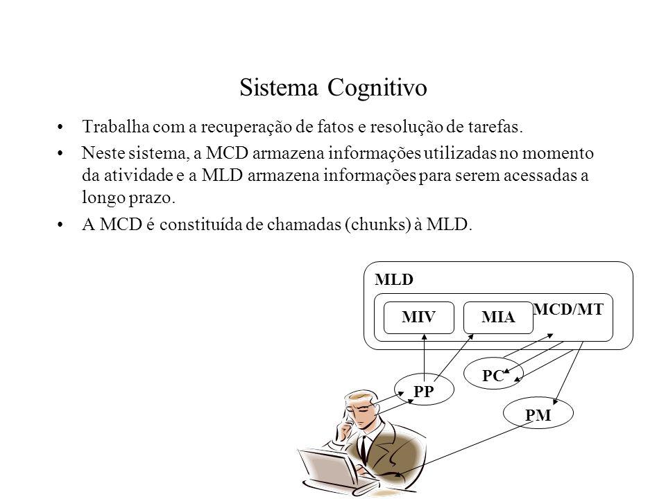 Sistema Cognitivo Trabalha com a recuperação de fatos e resolução de tarefas. Neste sistema, a MCD armazena informações utilizadas no momento da ativi