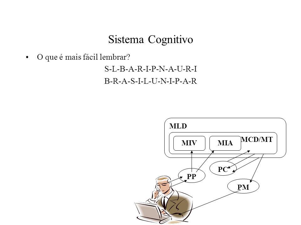Sistema Cognitivo O que é mais fácil lembrar? S-L-B-A-R-I-P-N-A-U-R-I B-R-A-S-I-L-U-N-I-P-A-R PP PC PM MLD MCD/MT MIAMIV