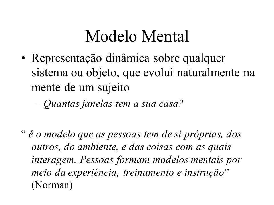 Modelo Mental Representação dinâmica sobre qualquer sistema ou objeto, que evolui naturalmente na mente de um sujeito –Quantas janelas tem a sua casa.