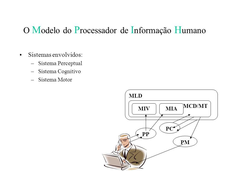 O M odelo do P rocessador de I nformação H umano Sistemas envolvidos: –Sistema Perceptual –Sistema Cognitivo –Sistema Motor PP PC PM MLD MCD/MT MIAMIV