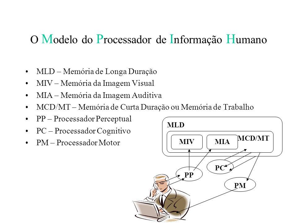 O M odelo do P rocessador de I nformação H umano MLD – Memória de Longa Duração MIV – Memória da Imagem Visual MIA – Memória da Imagem Auditiva MCD/MT