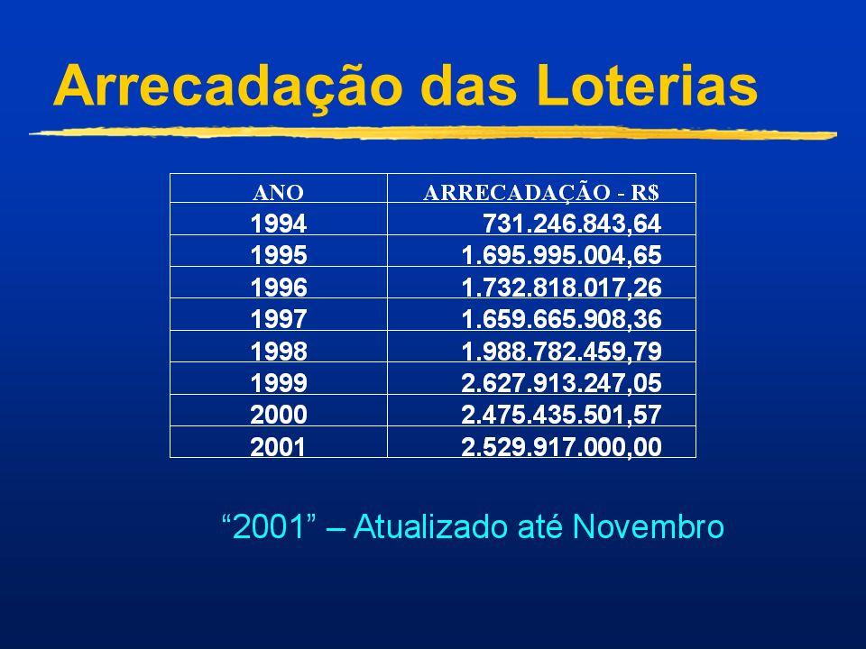 VANTAGENS PARA O LOTÉRICO Premiação por sorteio ao Lotérico que recebeu a mensalidade sorteada.