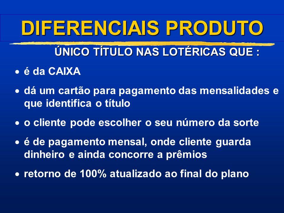 O RESGATE Será realizado na Unidade Lotérica Deverão ser apresentados o cartão e o título, obrigatoriamente O título deverá ser retido, com procedimen