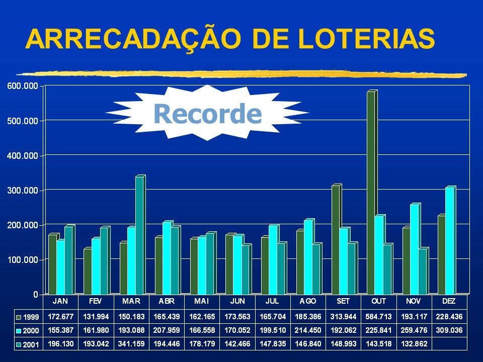 DISTRIBUIÇÃO DOS VALORES ARRECADADOS NO ANO DE 2000 Valor em Milhões